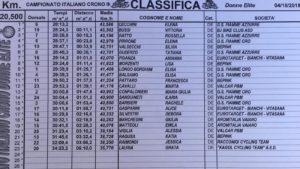 camp ita 300x169 - CAMPIONATO ITALIANO A CRONOMETRO